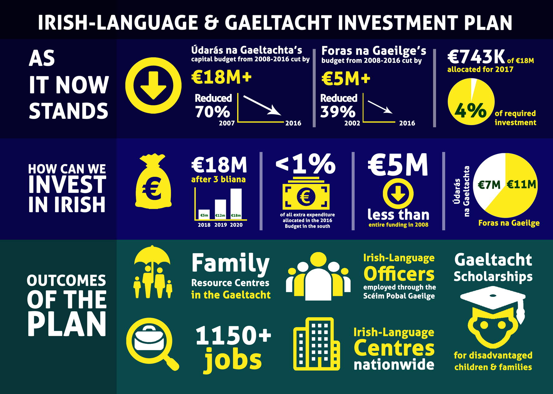 Irish-Language & Gaeltacht Investment Plan