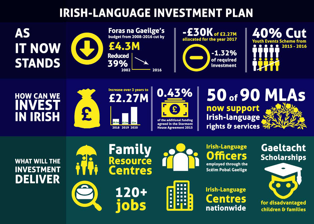 Irish-Language Investment Plan